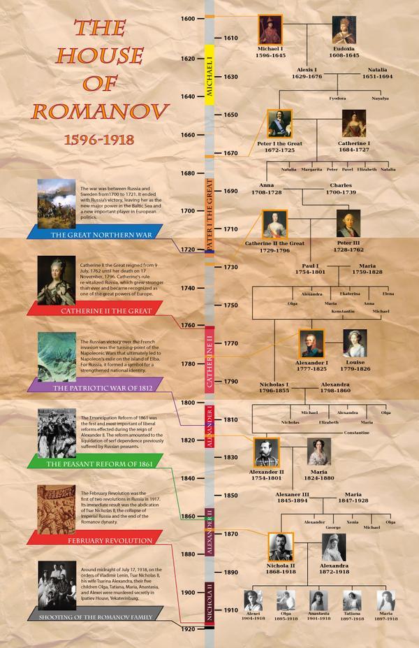 Poster Design - timeline