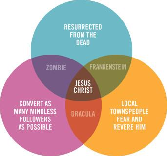infografik-jesus-christ.jpg (342×320)