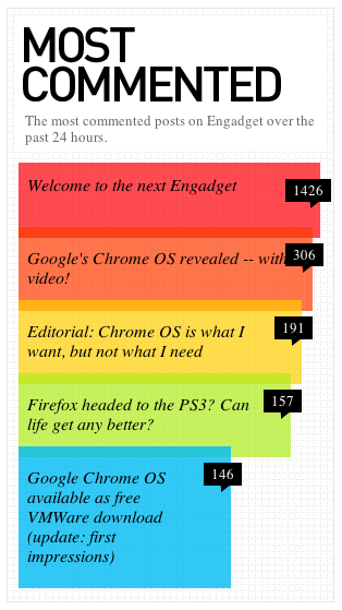 Colored Graphical Illustration for Most Commented Posts at Endgadget - Pattern Tap