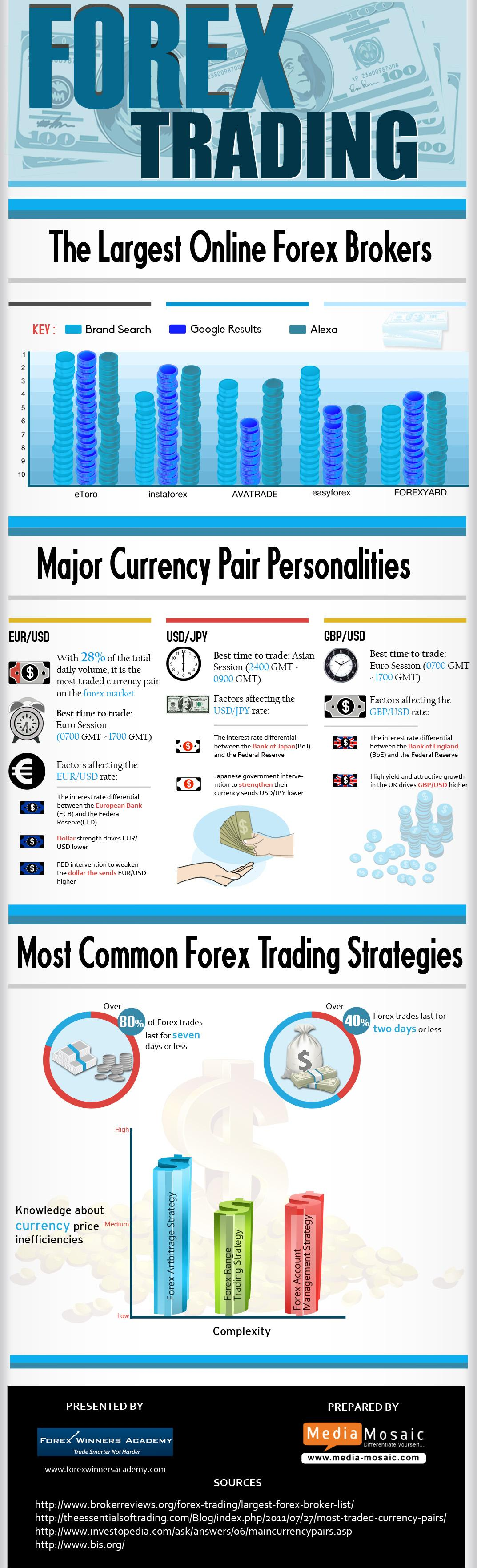 Forex Trading - Learn currency trading | Forex Winners Academy