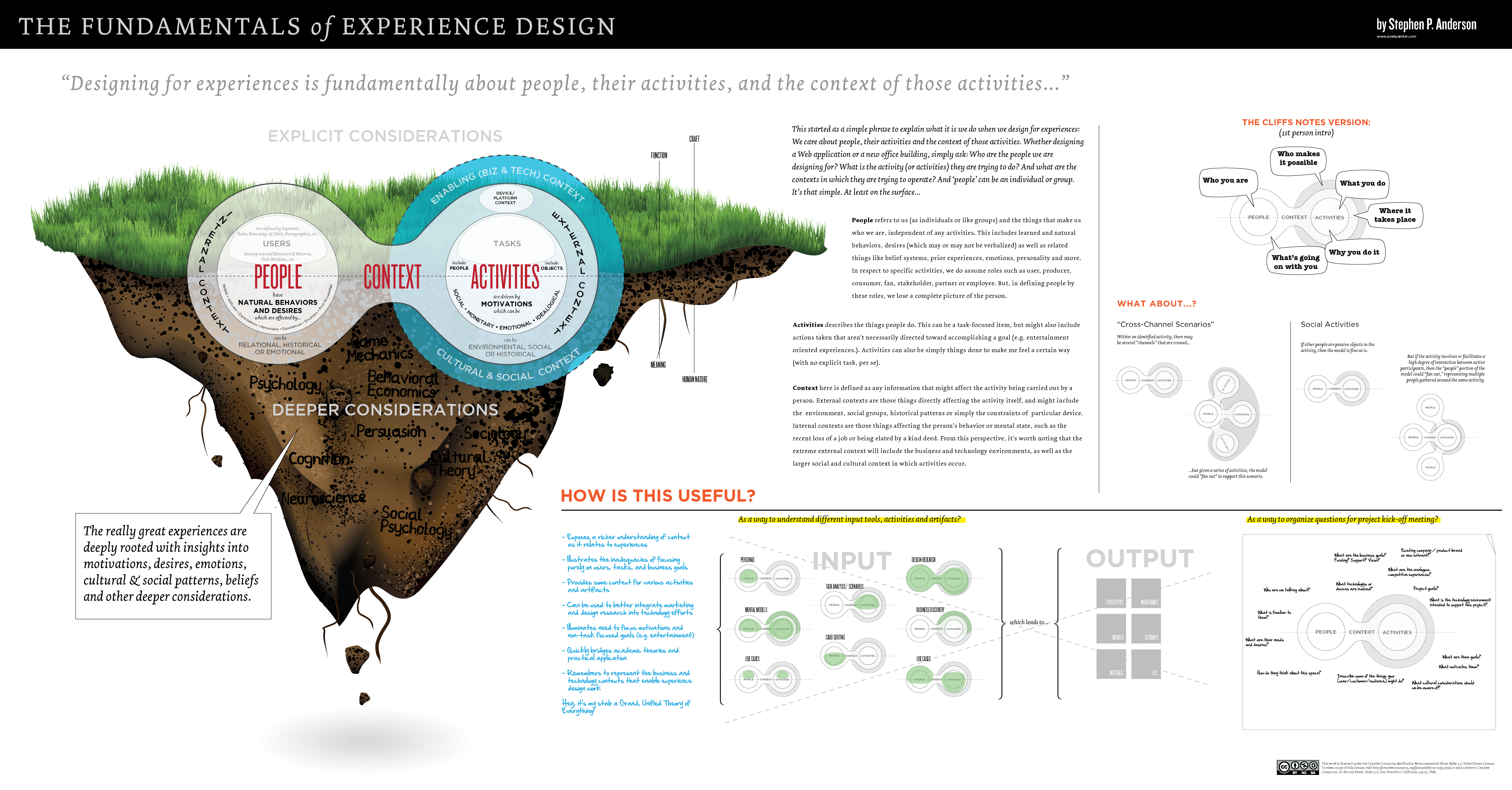 Fundamentals-of-Experience-Design-stephenpa.png (4318×2256)