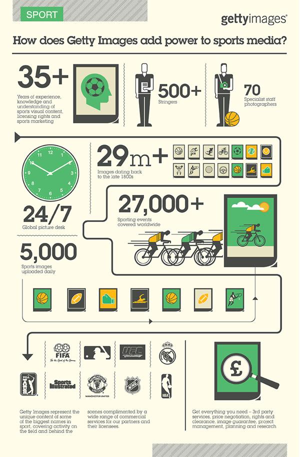 Infographie Série - Getty Images sur