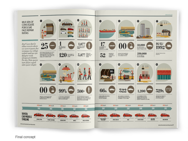 Toyota - Editorial illustration / infographic on