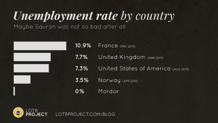 unemployment1.png (Image PNG, 700×394 pixels)