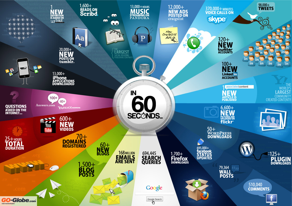 What Happens on the Web in 60 Seconds? 60seconds2 – Fuel the Future