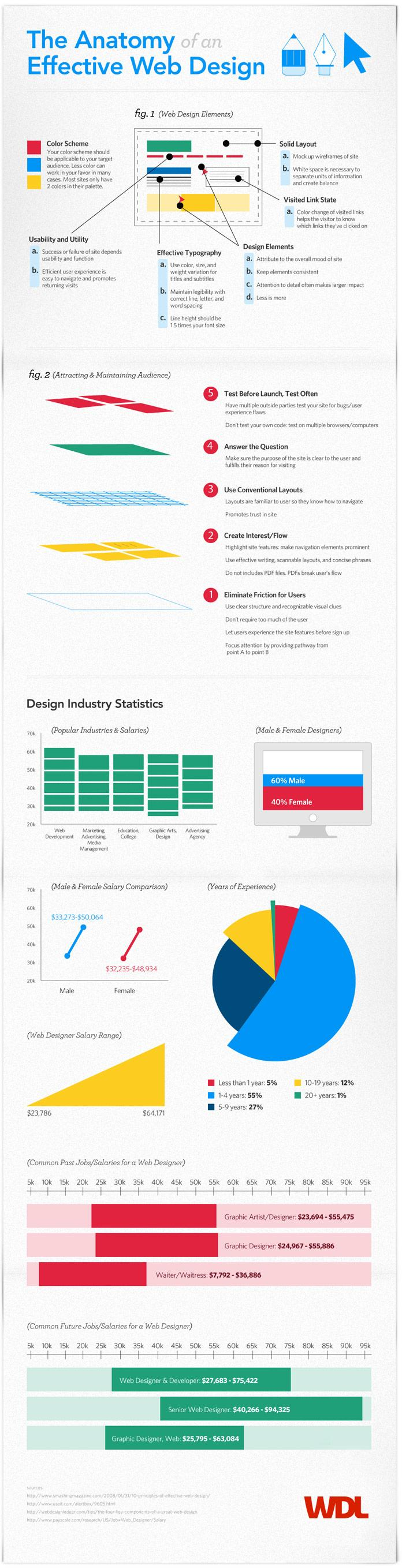 The Anatomy of an Effective Web Design | infographics