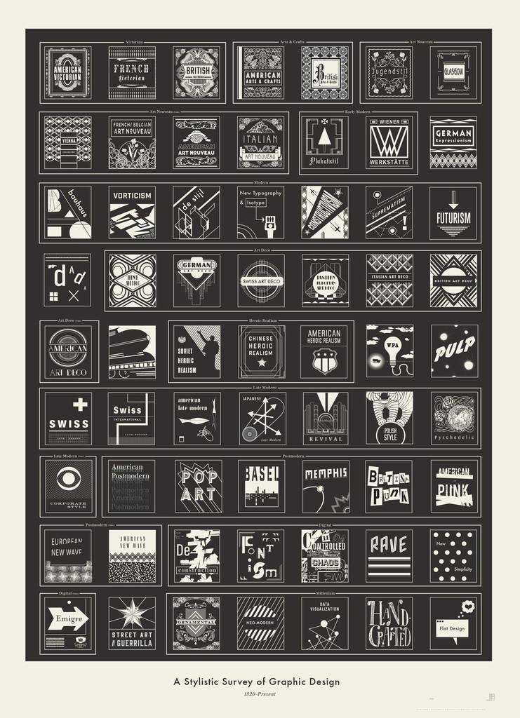 A Stylistic Survey of Graphic Design. | Inspiration DE