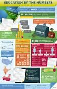 higher education info graphic - Google Search