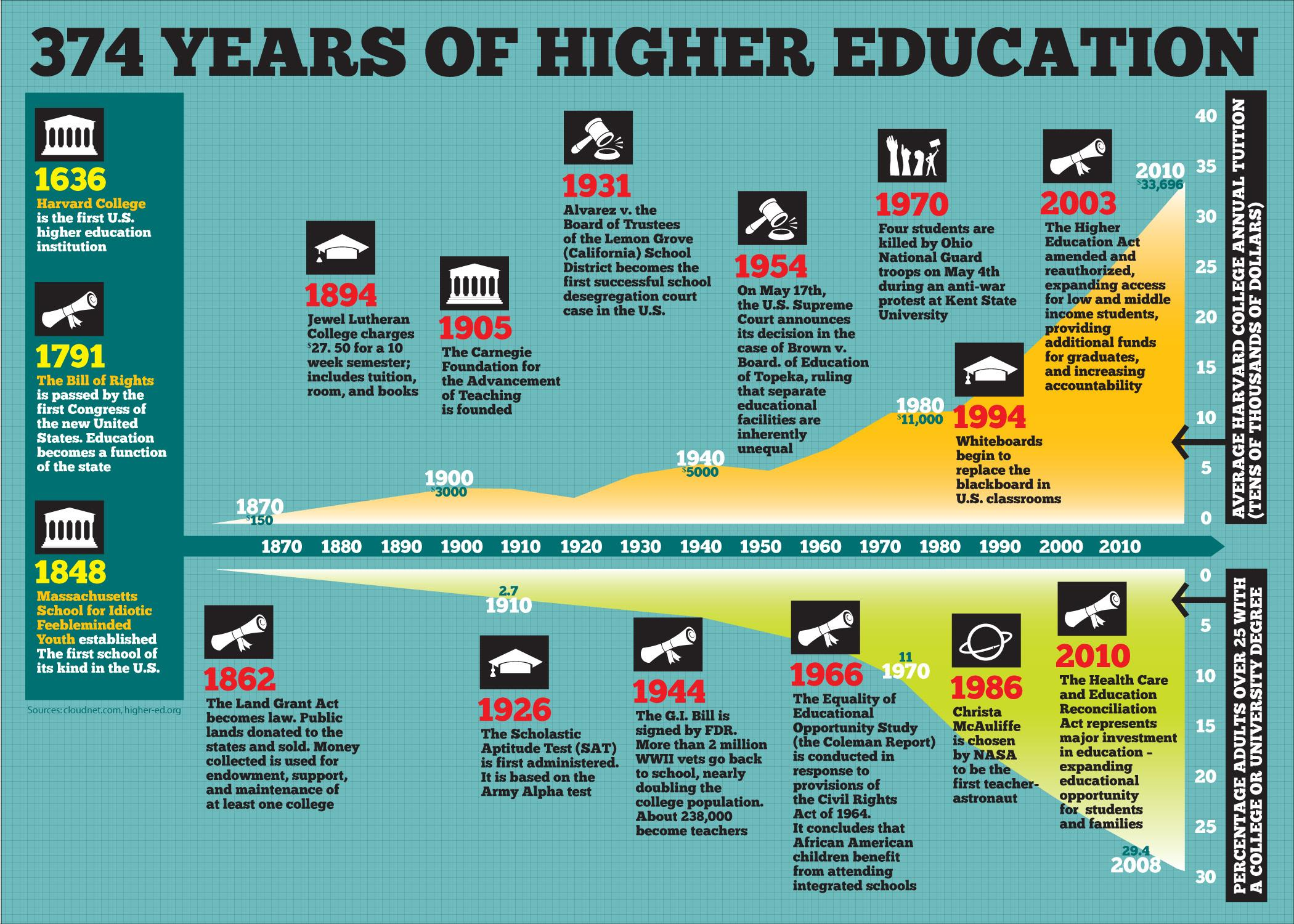 A Timeline: 374 Years of Higher Education |