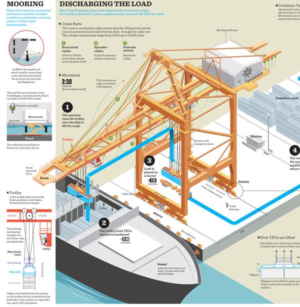 Port of Salalah infographic on