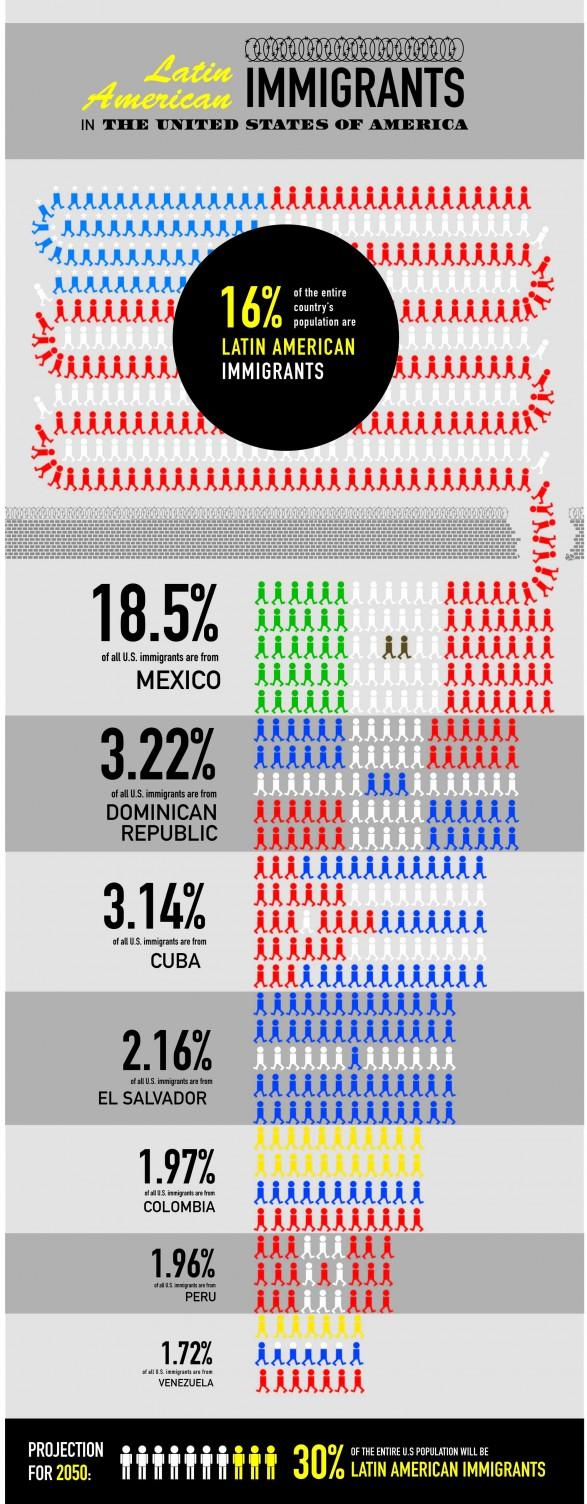 Latin American Immigrants to the US | Visual.ly