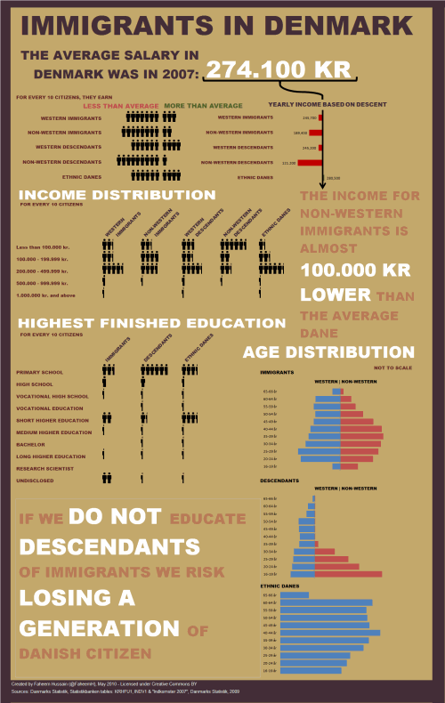Immigrants in Denmark – An Excel Infographic | Chandoo.org - Learn Microsoft Excel Online