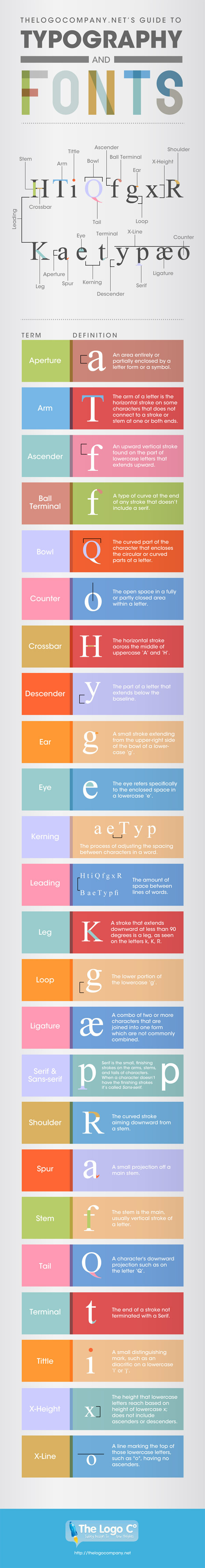 The Ultimate Guide to Typography and Font [Infographic] - Smashfreakz