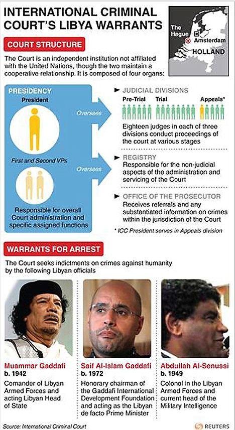 Gaddafi arrest warrant issued by International Criminal Court | Mail Online