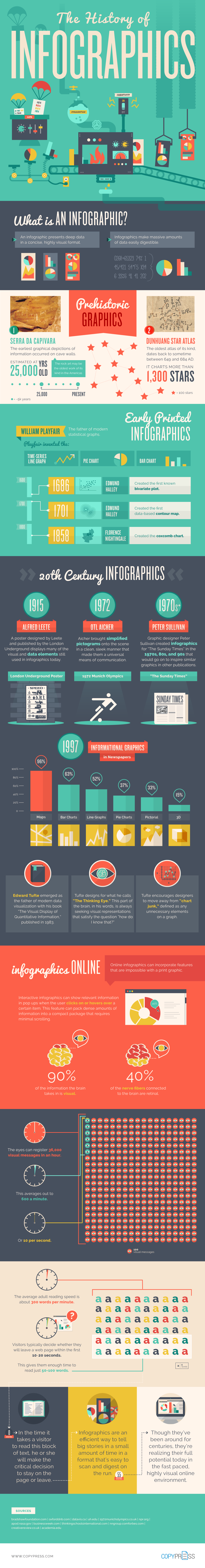 The History of Infographics on