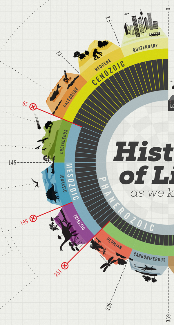 History of Life on