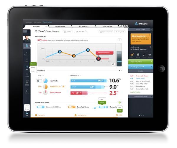iMEData iPad Application
