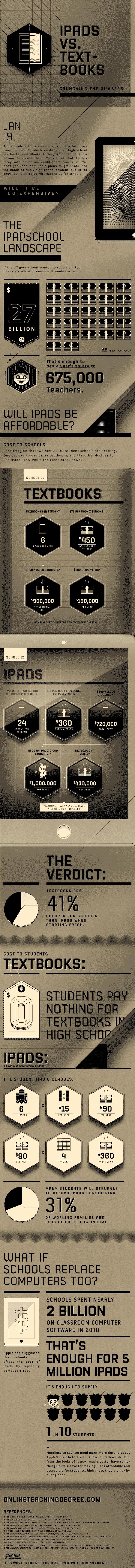 Infographic Pics - Part 4
