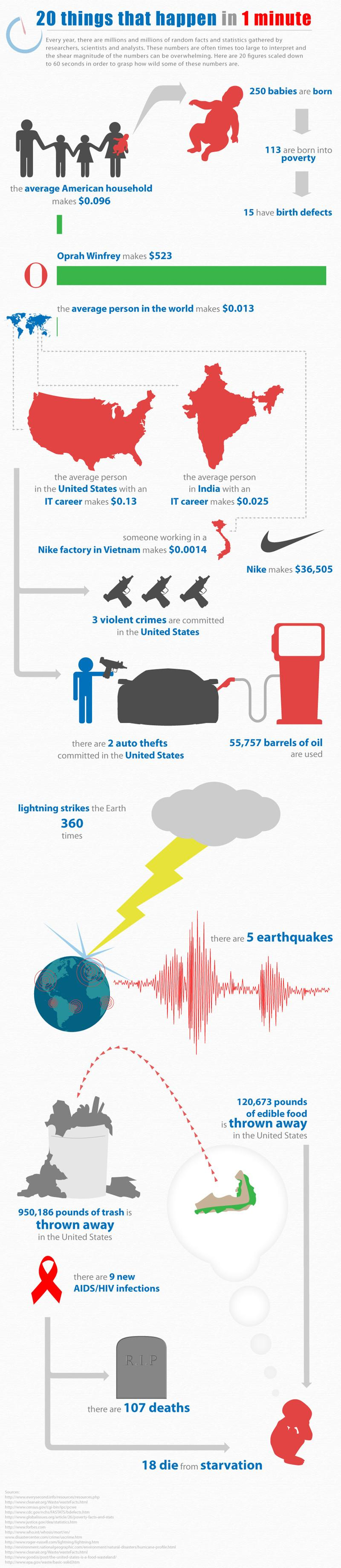 """""""20 Things that Happen in 1 Minute"""" Graphic » Sociological Images"""