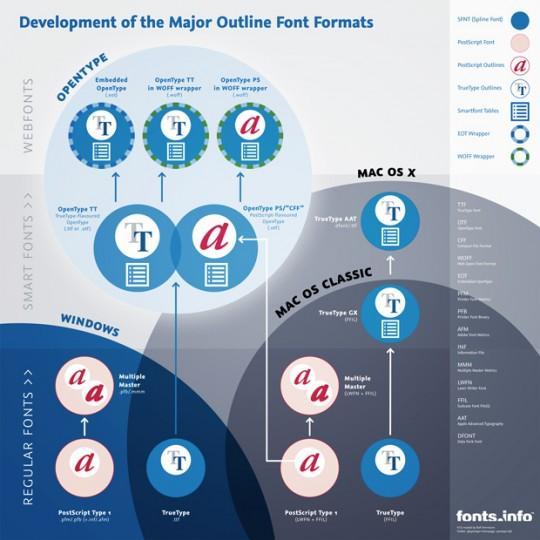 Info graphic: Development of the Major Outline Font Formats   Ralf Herrmann: Wayfinding & Typography
