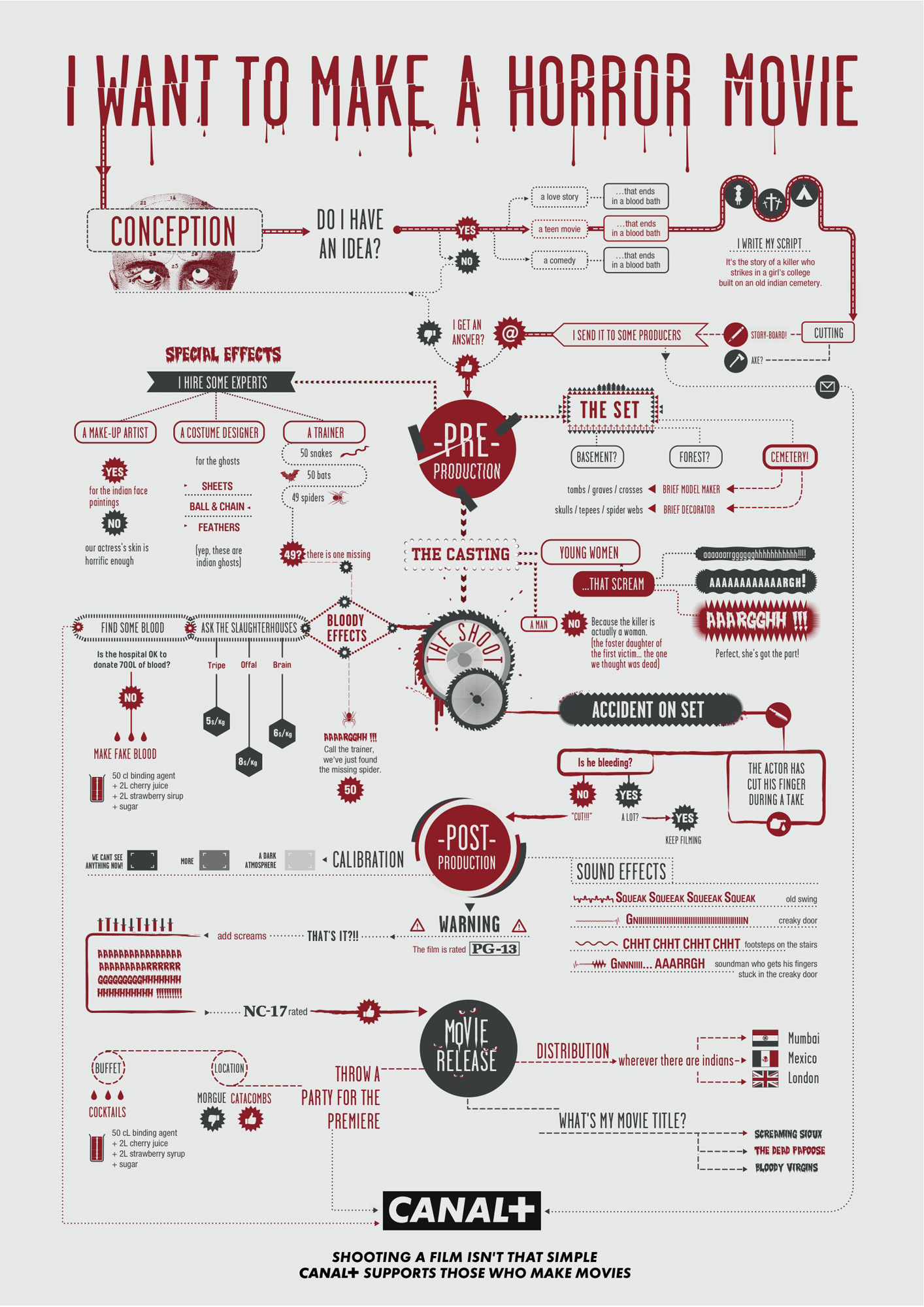"Canal+: Horror flowchart | Ads of the Worldâ""¢"