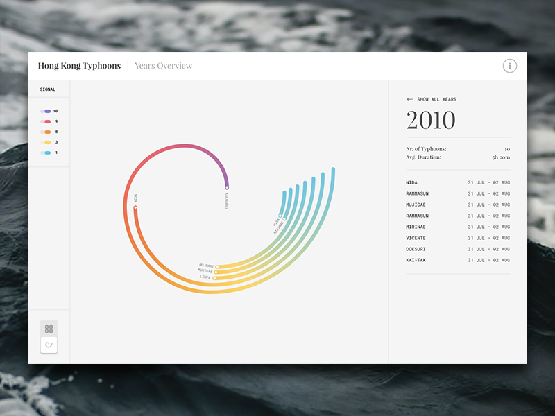 Hong Kong Typhoons Data Visualization by Dennys Hess - Dribbble