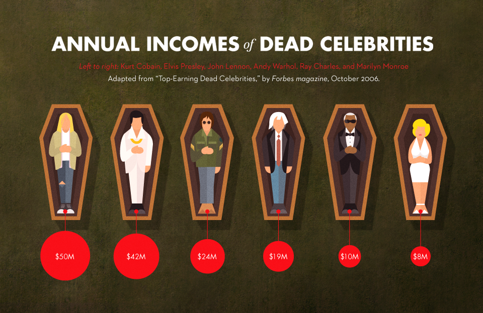 Annual Incomes of Dead Celebrities - Visual News