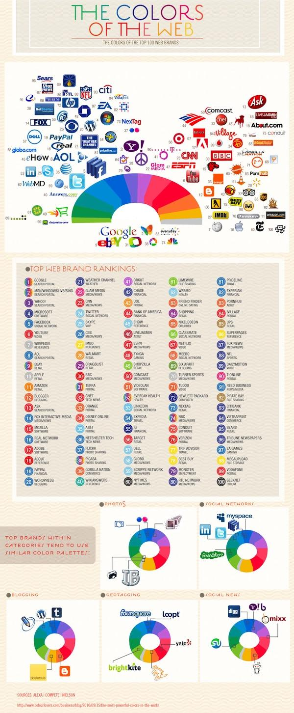 The Most Powerful Colors On The Web [Infographic] | WebProNews