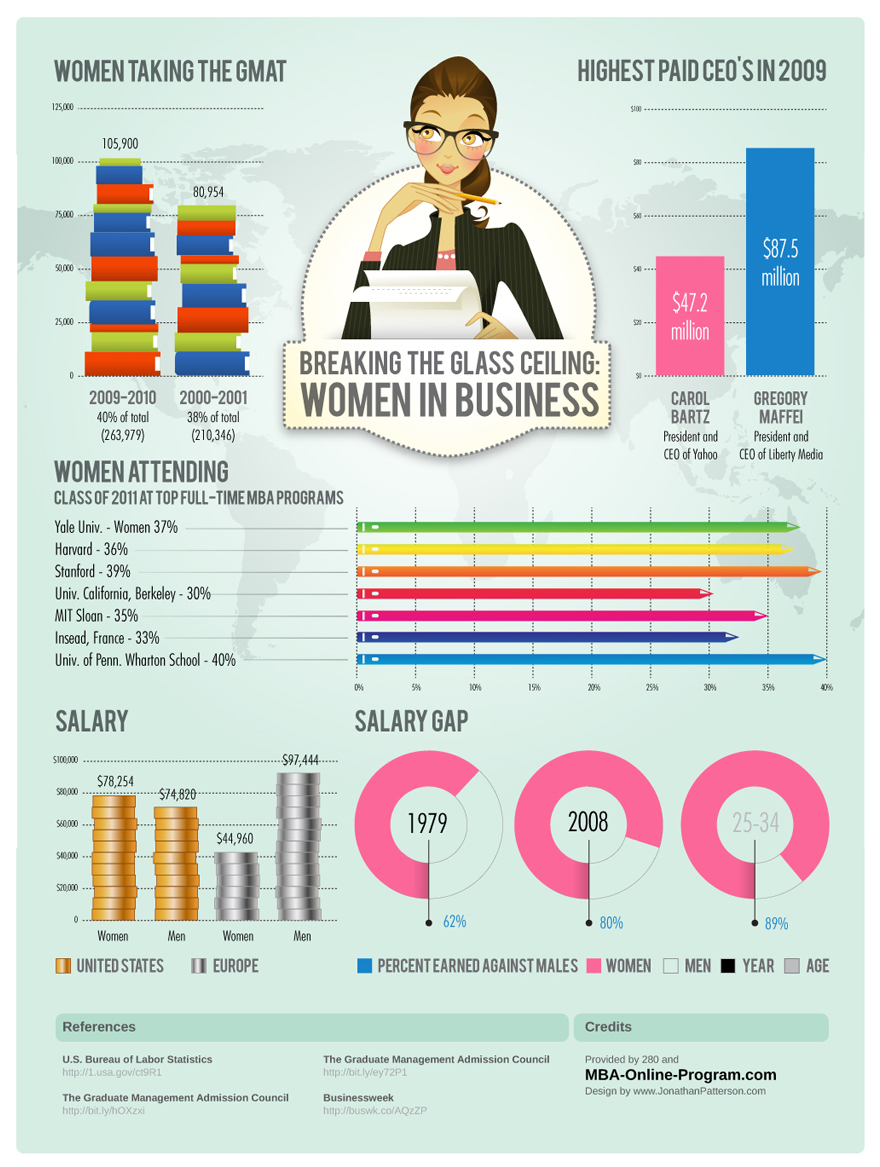 Women in Business | Visual.ly