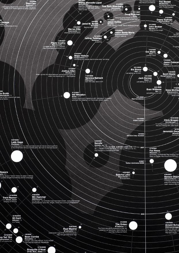 iA — Web Trend Map