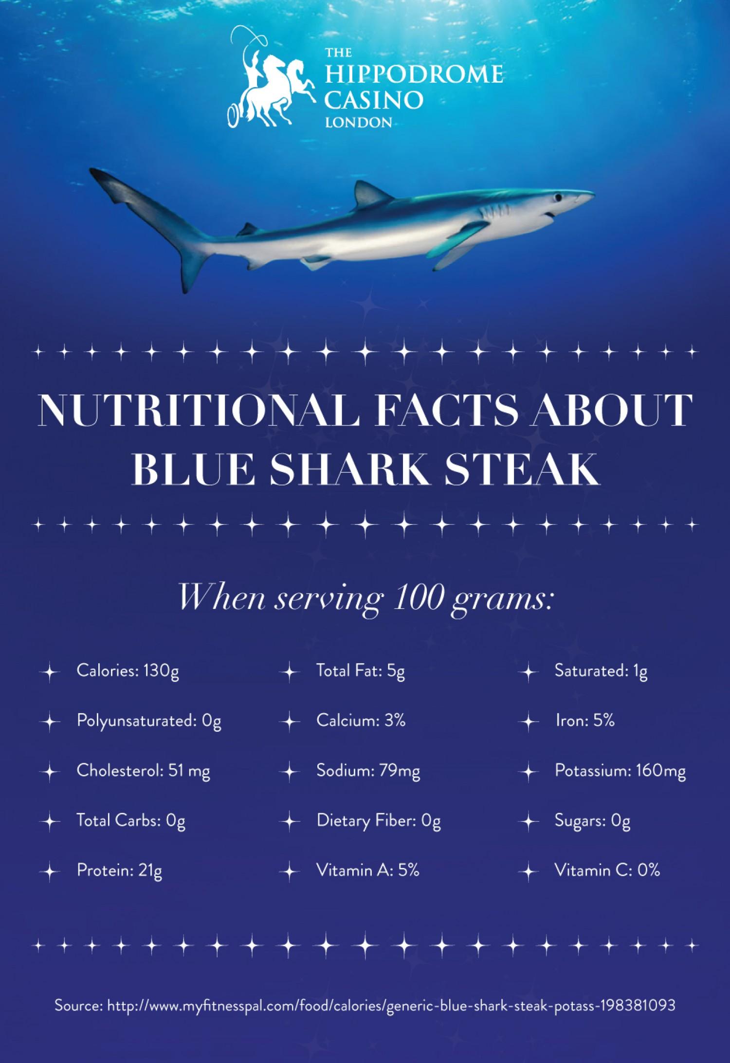 Blue Steak | Visual.ly