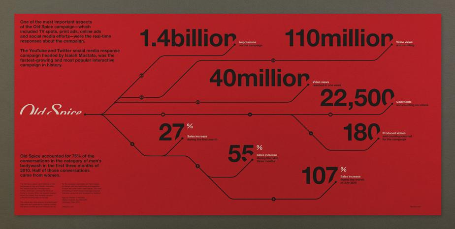Old Spice Campaign Stats Poster » ISO50 Blog – The Blog of Scott Hansen (Tycho / ISO50)