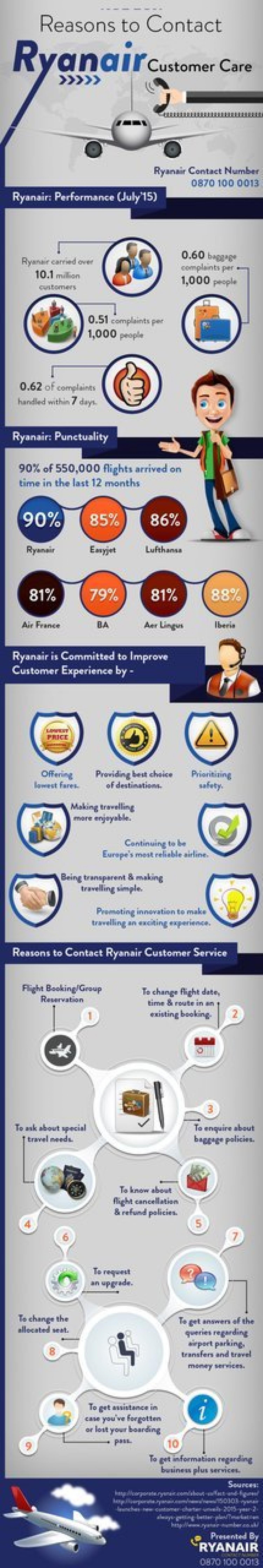 Reasons to Contact Ryanair Customer Care | Visual.ly