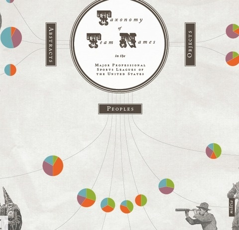 We Love Infographics — Taxonomy of Team Names byInfojocks in Portfolio