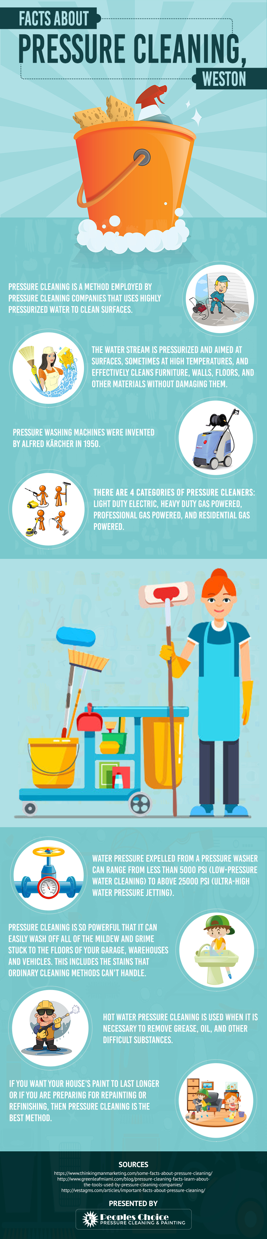 Infographic : Essential Facts About Pressure Cleaning - Pressure Cleaning & Painting Service Davie FL, Fort Lauderdale, Hollywood Florida