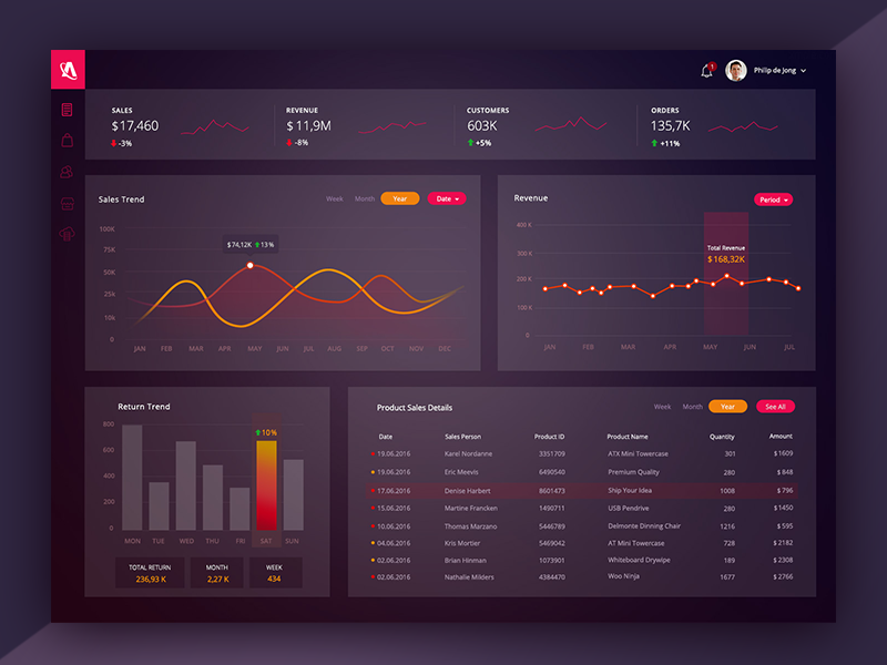 Executive Dashboard by an?l