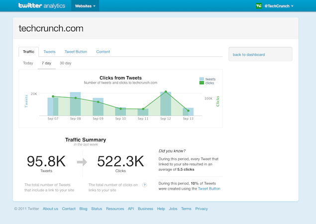 Introducing Twitter Web Analytics | Twitter Developers