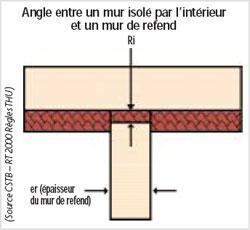Résultats Google Recherche d'images correspondant à http://www.promotelec.com/media/image/ponts_thermique_angle2.jpg