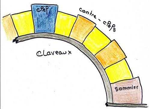 Résultats Google Recherche d'images correspondant à http://img.over-blog.com/500x362/3/98/32/90/architecture/claveaux.jpg