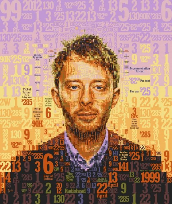 Thom Yorke & Coachella by the numbers for OC Weekly