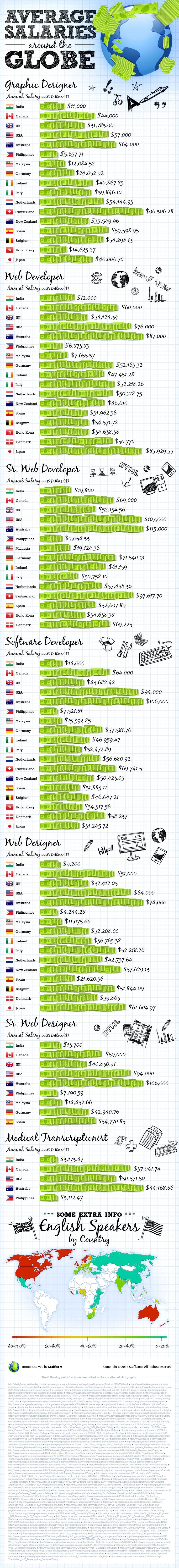 Salaries of web developers in India, the Philippines, USA and around the world | Visual.ly