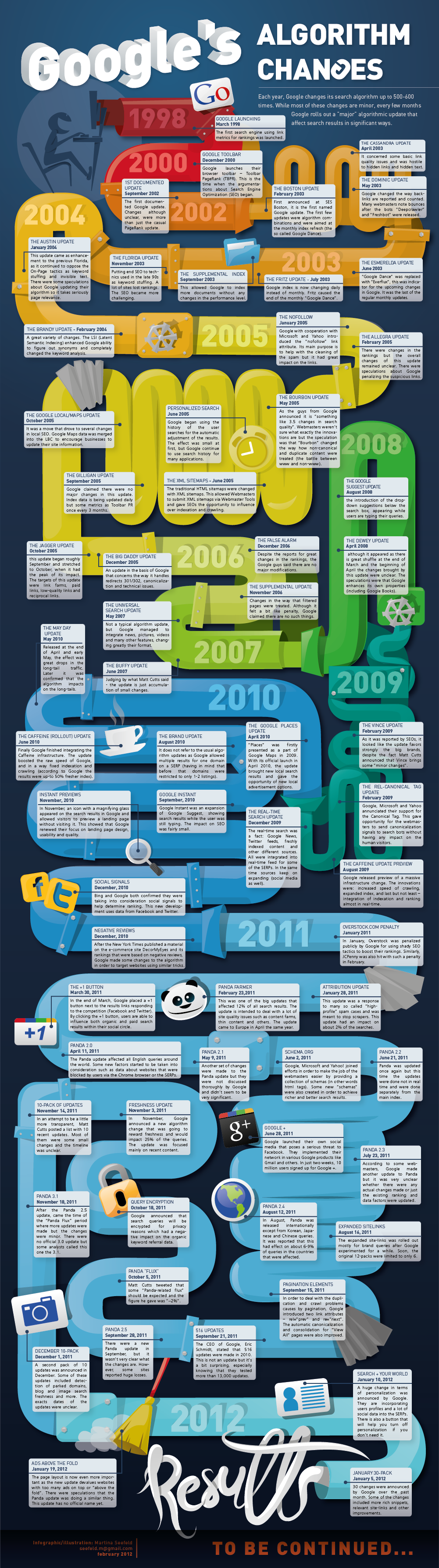 Google Algorithm Changes: An Infographic History | Virante Orange Juice
