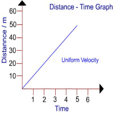 How to Draw a Distance Time Graph | Step by Step