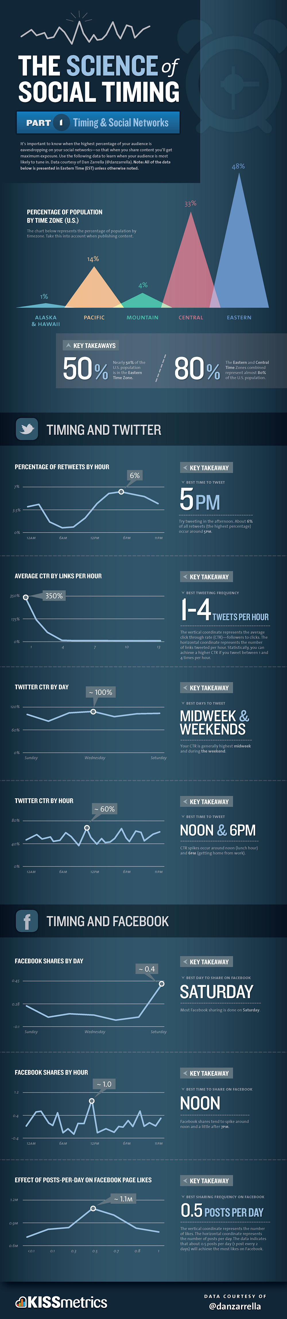 When's the best time to Tweet? How often to po... | Ynput