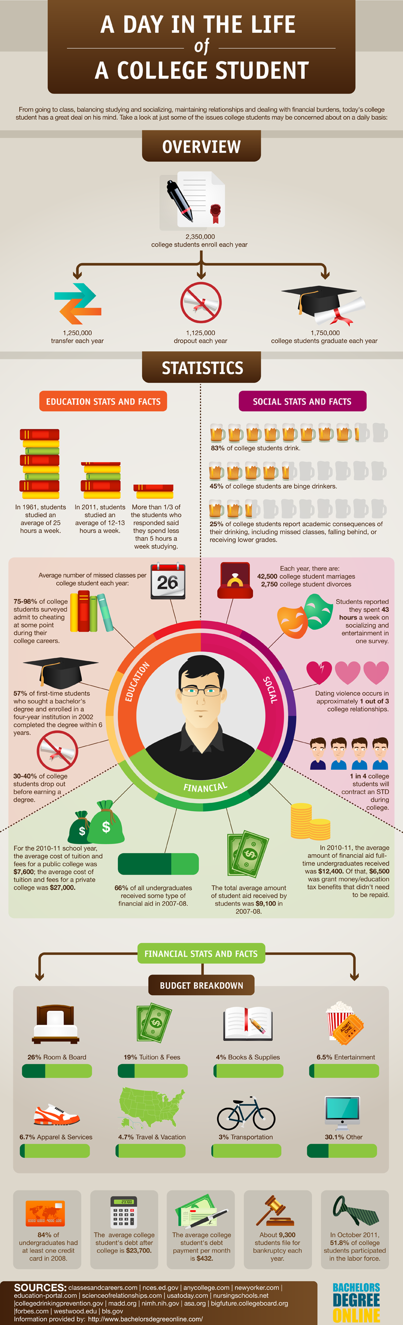 A day in the life of a college student [infographic] - Holy Kaw!