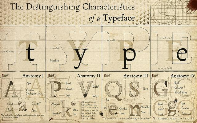 The Characteristics of a Typeface (for widescreen displays) | Flickr - Photo Sharing!