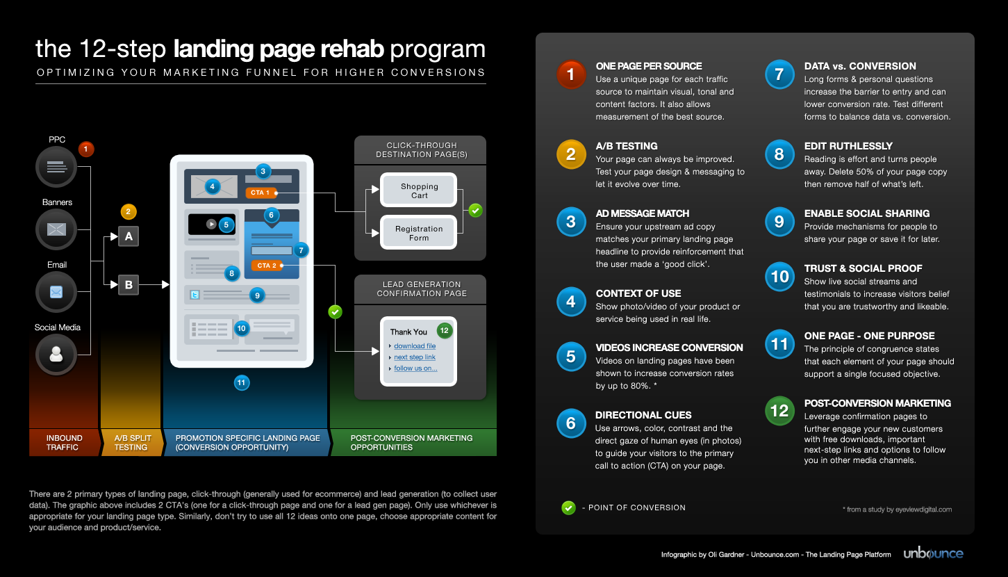 The 12-Step Landing Page Rehab Program [Infographic] | Unbounce
