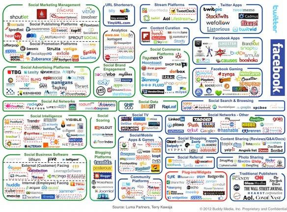 INSANE Graphic Shows How Ludicrously Complicated Social Media Marketing Is Now - Business Insider