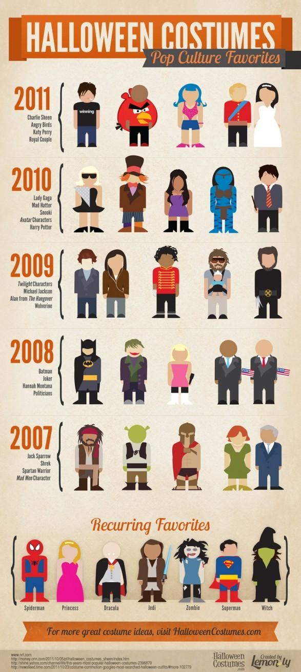 Halloween Costumes: Pop Culture Favorites | Visual.ly