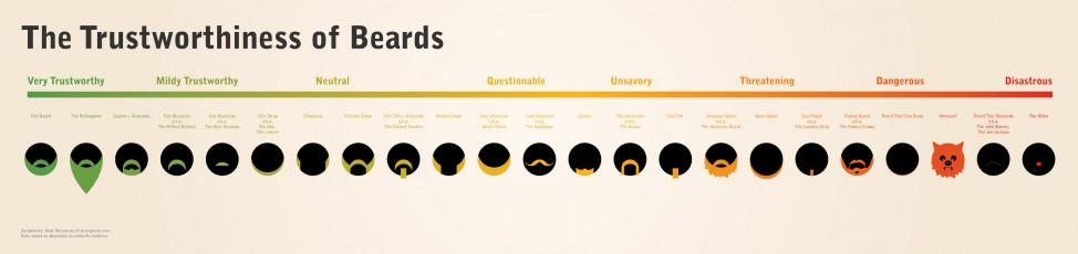 How Much You Can Trust a Bearded Man? | Visual.ly